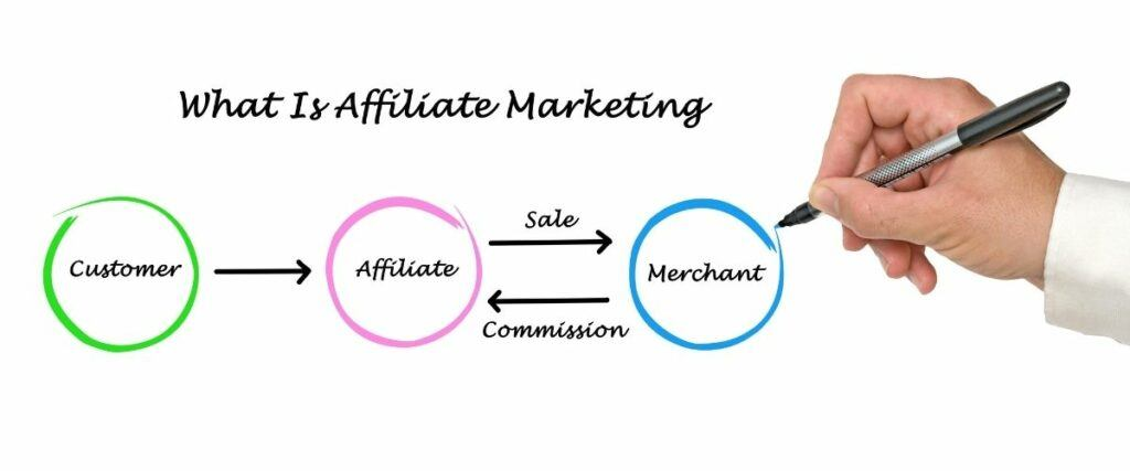 What is an Affiliate Marketing Program